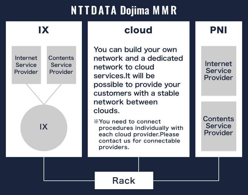 IX / PNI / Cloud Connection